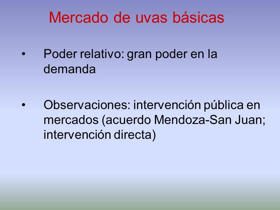 Mercado de uvas básicas Poder relativo: gran poder en la demanda Observaciones: intervención pública en mercados (acuerdo Mendoza-San Juan; intervenci