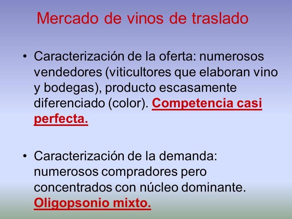 Mercado de vinos de traslado Caracterización de la oferta: numerosos vendedores (viticultores que elaboran vino y bodegas), producto escasamente difer