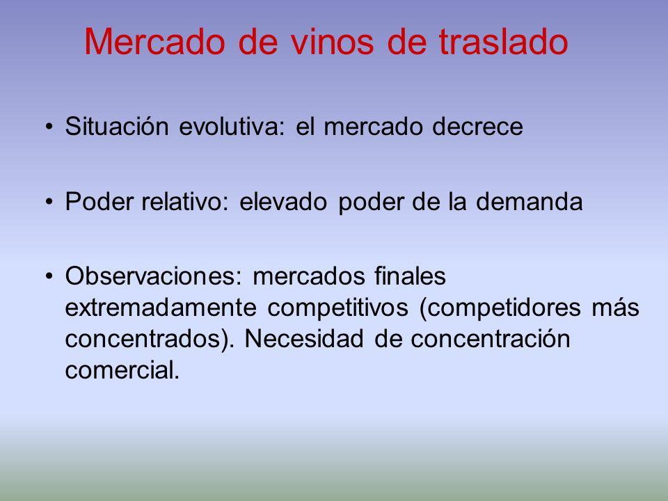 Mercado de vinos de traslado Situación evolutiva: el mercado decrece Poder relativo: elevado poder de la demanda Observaciones: mercados finales extre