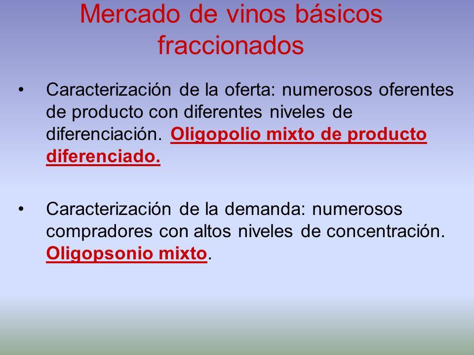Mercado de vinos básicos fraccionados Caracterización de la oferta: numerosos oferentes de producto con diferentes niveles de diferenciación. Oligopol