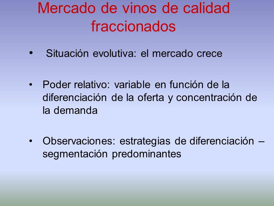 Mercado de vinos de calidad fraccionados Situación evolutiva: el mercado crece Poder relativo: variable en función de la diferenciación de la oferta y