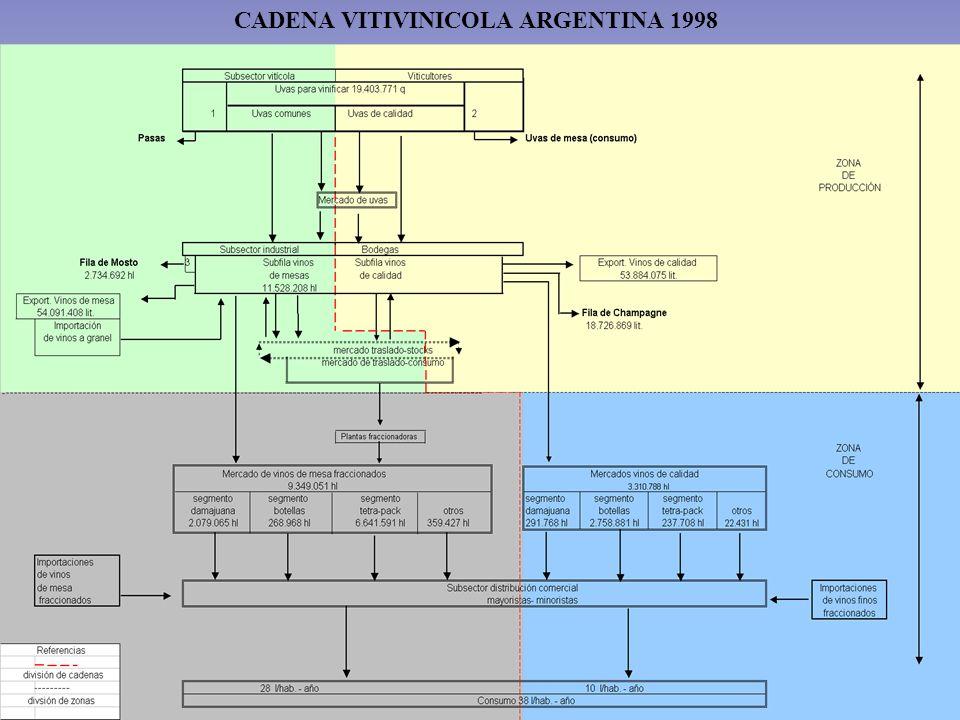 CADENA VITIVINICOLA ARGENTINA 1998