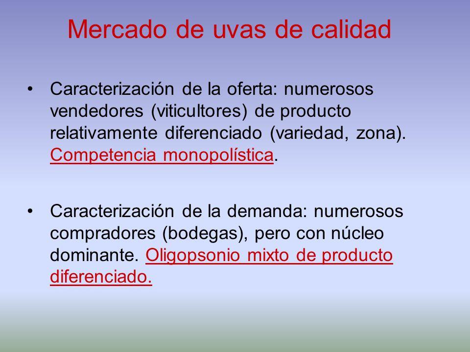 Mercado de uvas de calidad Caracterización de la oferta: numerosos vendedores (viticultores) de producto relativamente diferenciado (variedad, zona).