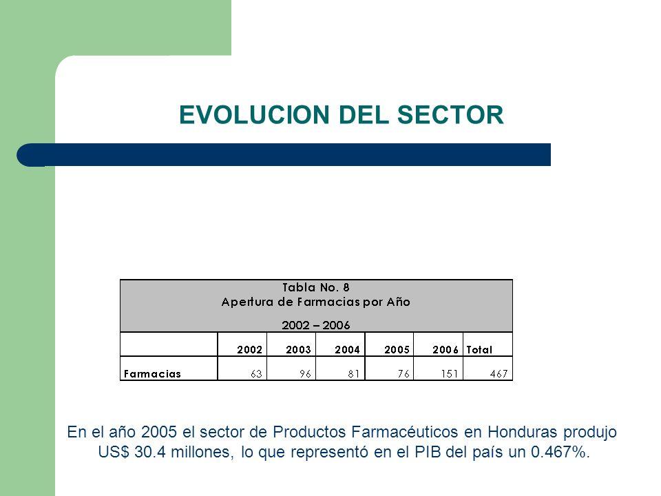EVOLUCION DEL SECTOR En el año 2005 el sector de Productos Farmacéuticos en Honduras produjo US$ 30.4 millones, lo que representó en el PIB del país u
