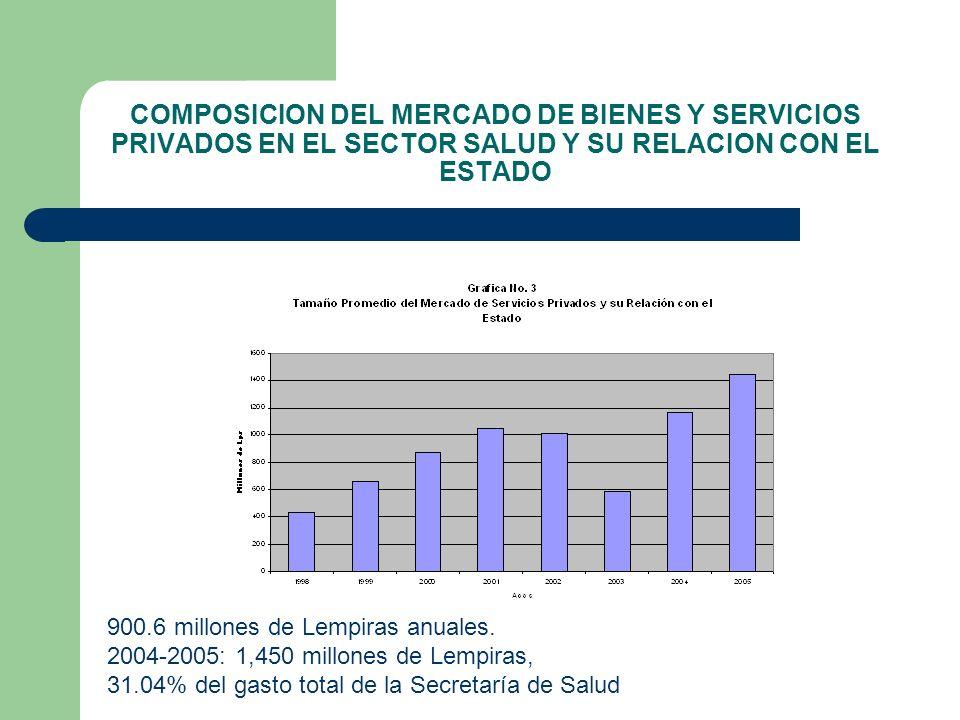 COMPOSICION DEL MERCADO DE BIENES Y SERVICIOS PRIVADOS EN EL SECTOR SALUD Y SU RELACION CON EL ESTADO 900.6 millones de Lempiras anuales. 2004-2005: 1