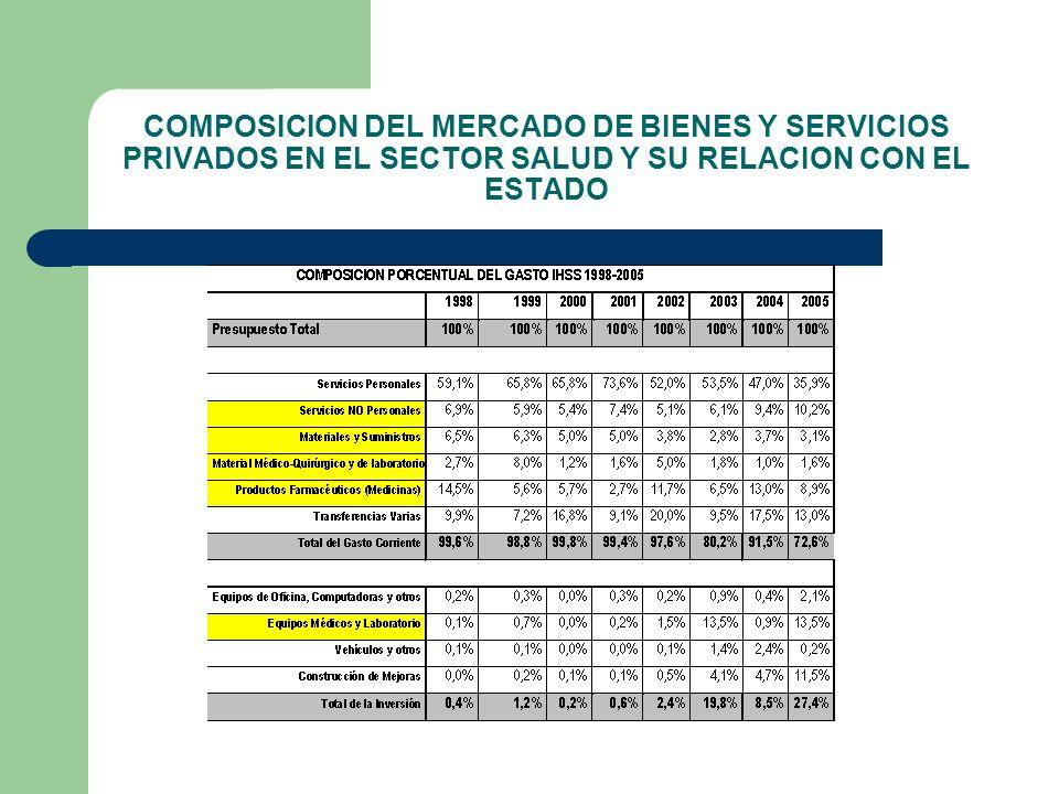 COMPOSICION DEL MERCADO DE BIENES Y SERVICIOS PRIVADOS EN EL SECTOR SALUD Y SU RELACION CON EL ESTADO