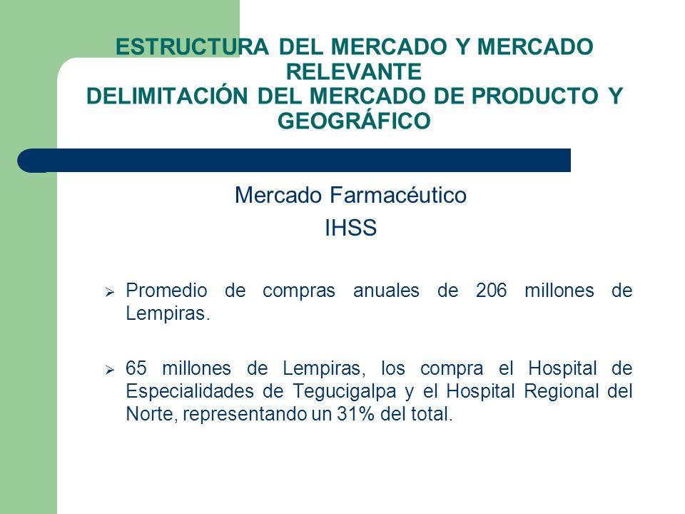ESTRUCTURA DEL MERCADO Y MERCADO RELEVANTE DELIMITACIÓN DEL MERCADO DE PRODUCTO Y GEOGRÁFICO Mercado Farmacéutico IHSS Promedio de compras anuales de