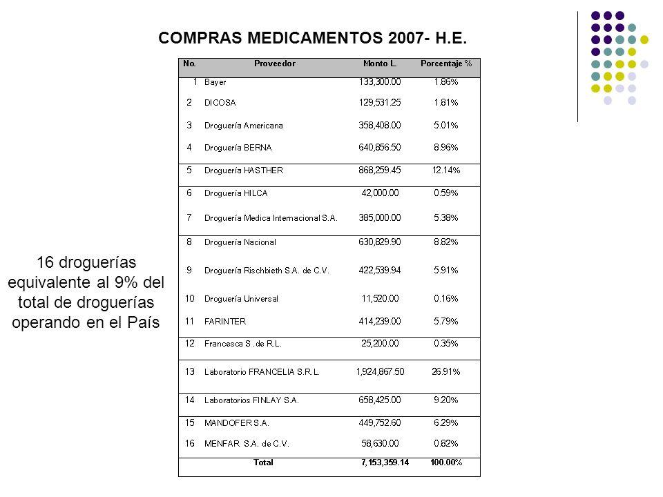 COMPRAS MEDICAMENTOS 2007- H.E. 16 droguerías equivalente al 9% del total de droguerías operando en el País
