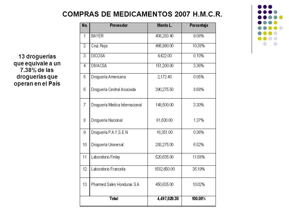 COMPRAS DE MEDICAMENTOS 2007 H.M.C.R. 13 droguerías que equivale a un 7.38% de las droguerías que operan en el País