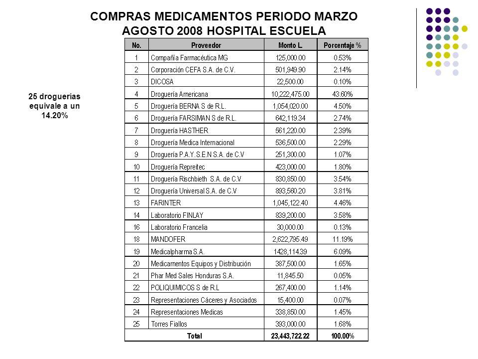 COMPRAS MEDICAMENTOS PERIODO MARZO AGOSTO 2008 HOSPITAL ESCUELA 25 droguerías equivale a un 14.20%