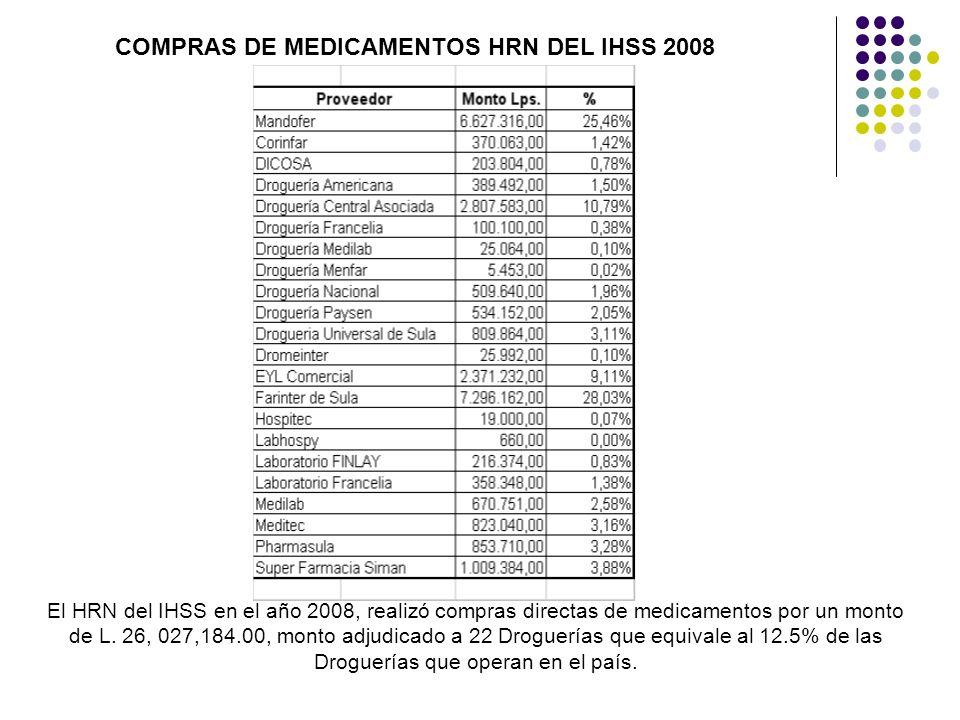 COMPRAS DE MEDICAMENTOS HRN DEL IHSS 2008 El HRN del IHSS en el año 2008, realizó compras directas de medicamentos por un monto de L. 26, 027,184.00,