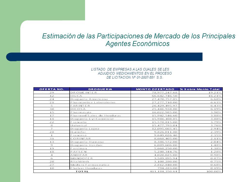 Estimación de las Participaciones de Mercado de los Principales Agentes Económicos LISTADO DE EMPRESAS A LAS CUALES SE LES ADJUDICO MEDICAMENTOS EN EL