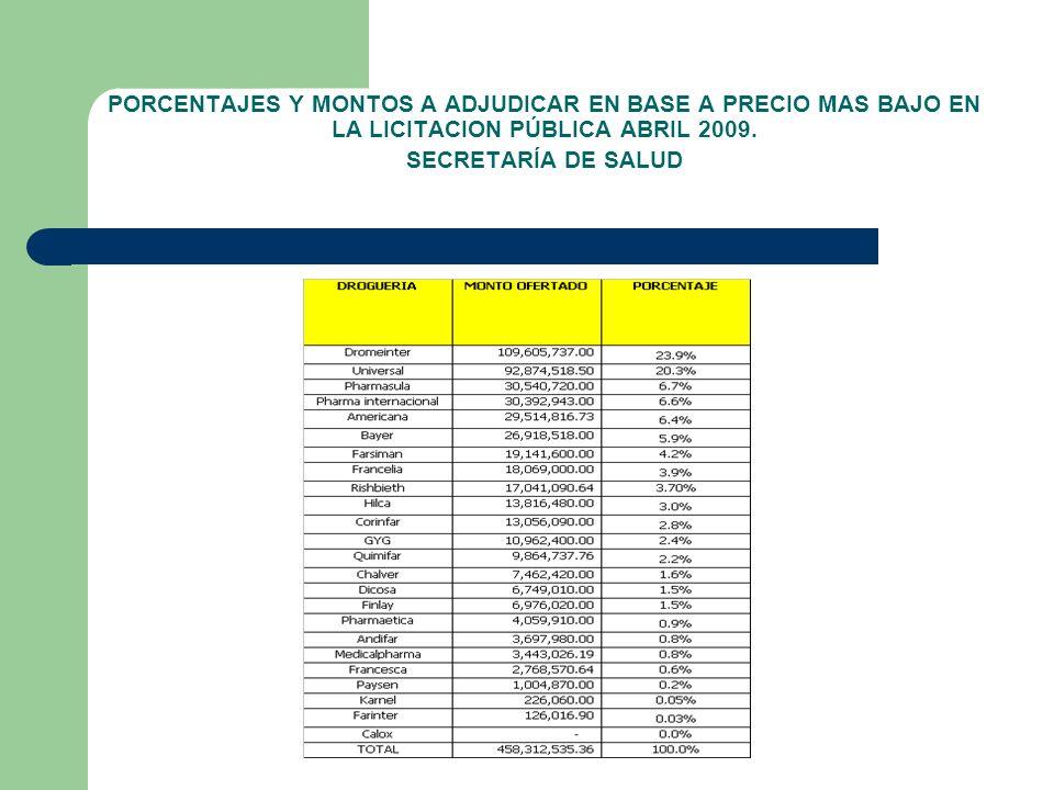 PORCENTAJES Y MONTOS A ADJUDICAR EN BASE A PRECIO MAS BAJO EN LA LICITACION PÚBLICA ABRIL 2009. SECRETARÍA DE SALUD