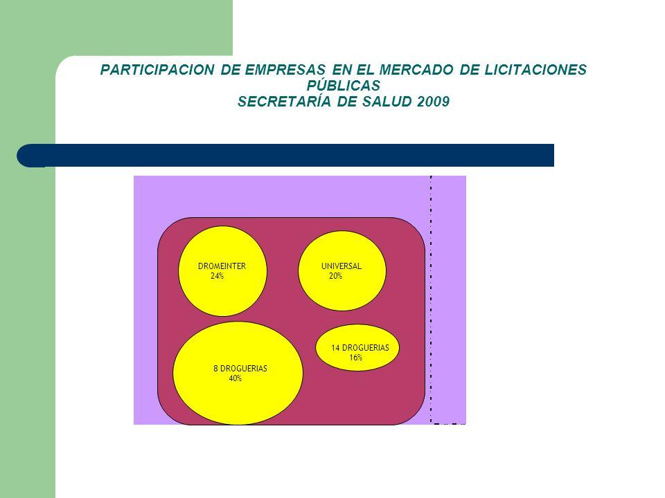 PARTICIPACION DE EMPRESAS EN EL MERCADO DE LICITACIONES PÚBLICAS SECRETARÍA DE SALUD 2009 DROMEINTER 24% UNIVERSAL 20% 8 DROGUERIAS 40% 14 DROGUERIAS