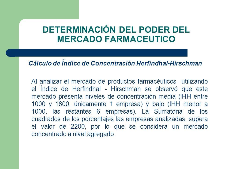 DETERMINACIÓN DEL PODER DEL MERCADO FARMACEUTICO Cálculo de Índice de Concentración Herfindhal-Hirschman Al analizar el mercado de productos farmacéut