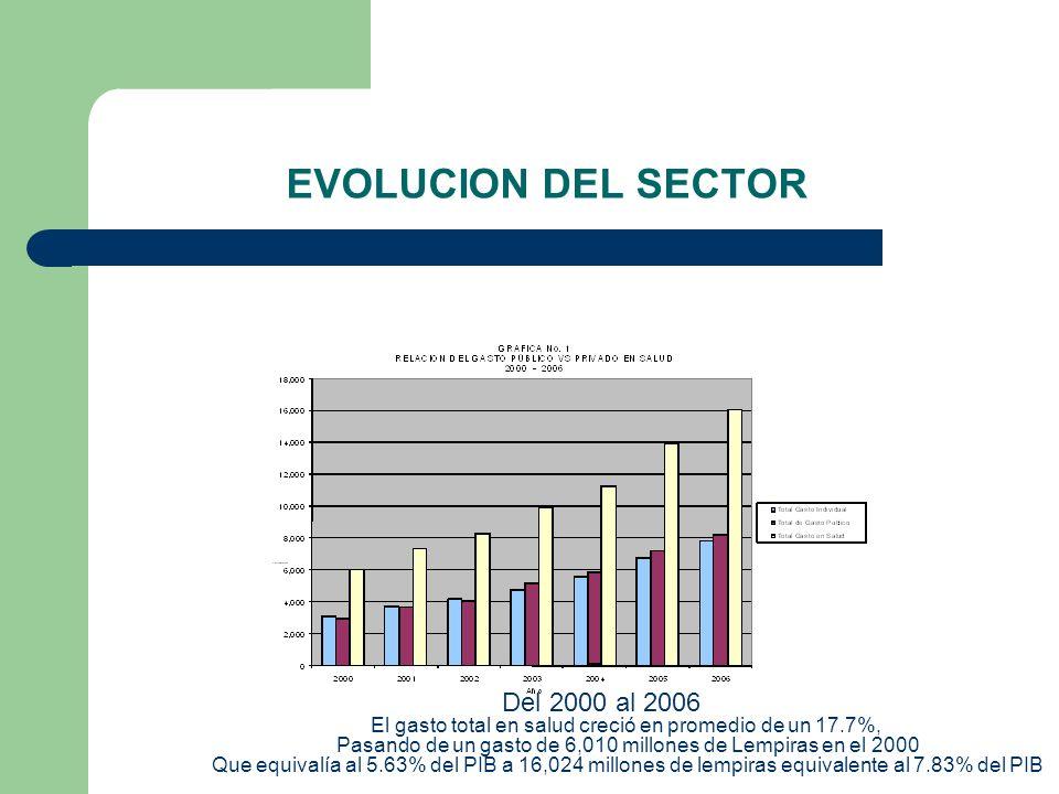 EVOLUCION DEL SECTOR Del 2000 al 2006 El gasto total en salud creció en promedio de un 17.7%, Pasando de un gasto de 6,010 millones de Lempiras en el