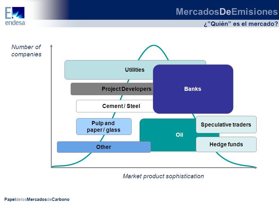 PapeldelosMercadosdeCarbono ¿Quién es el mercado? MercadosDeEmisiones Number of companies Utilities Project Developers Cement / Steel Pulp and paper /