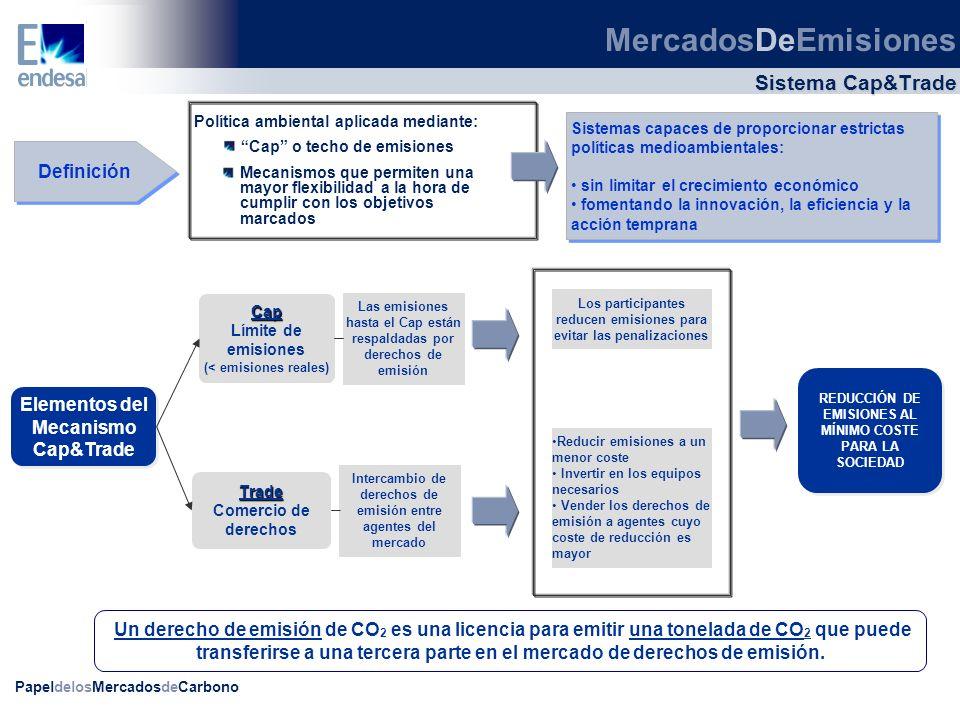 PapeldelosMercadosdeCarbono CER primarios vs CER secundarios CER Primarios CER Secundarios En los mercados organizados únicamente se negocian CERs Secundarios CER que emitirá un proyecto (registrado o no) Importantes riesgos (volumen, entrega, tramitación…) Estimación de expediciones anuales de CERs CER ya emitidos CER primarios garantizados (si el proyecto no los emite, el vendedor se compromete a entregar otros CER equivalentes) CERs emitidos Fuente: UNFCCC India 36.499.018 Brazil 20.867.610 Korea 14.862.859 Mexico 9.333.467 Others 50.865.050 China 190.336.796 PFCs &N2O reduction 21% Renewables 12% CH4 reduction & Cement & Coal mine/bed 6% Others 5% HFC 56% MercadosDeEmisiones