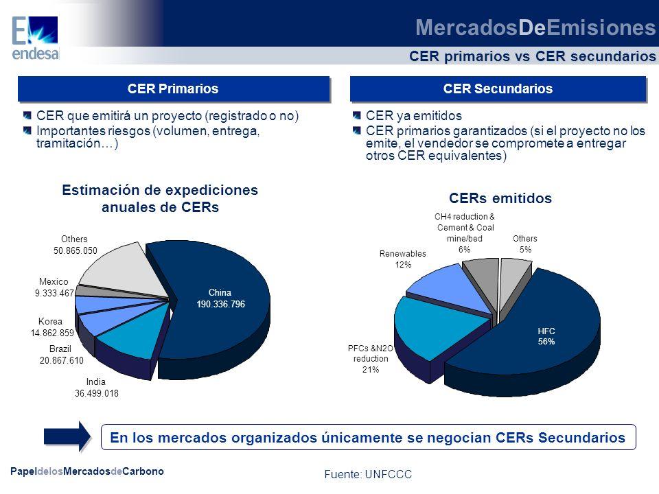 PapeldelosMercadosdeCarbono CER primarios vs CER secundarios CER Primarios CER Secundarios En los mercados organizados únicamente se negocian CERs Sec