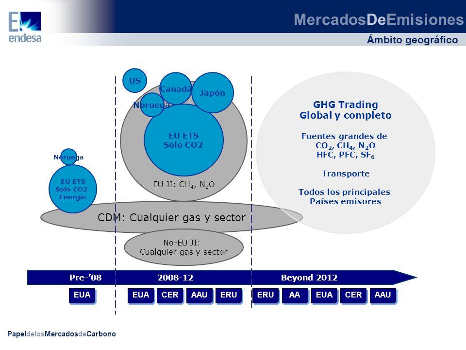 PapeldelosMercadosdeCarbono Ámbito geográfico MercadosDeEmisiones EU JI: CH 4, N 2 O EU ETS Solo CO2 CDM: Cualquier gas y sector GHG Trading Global y