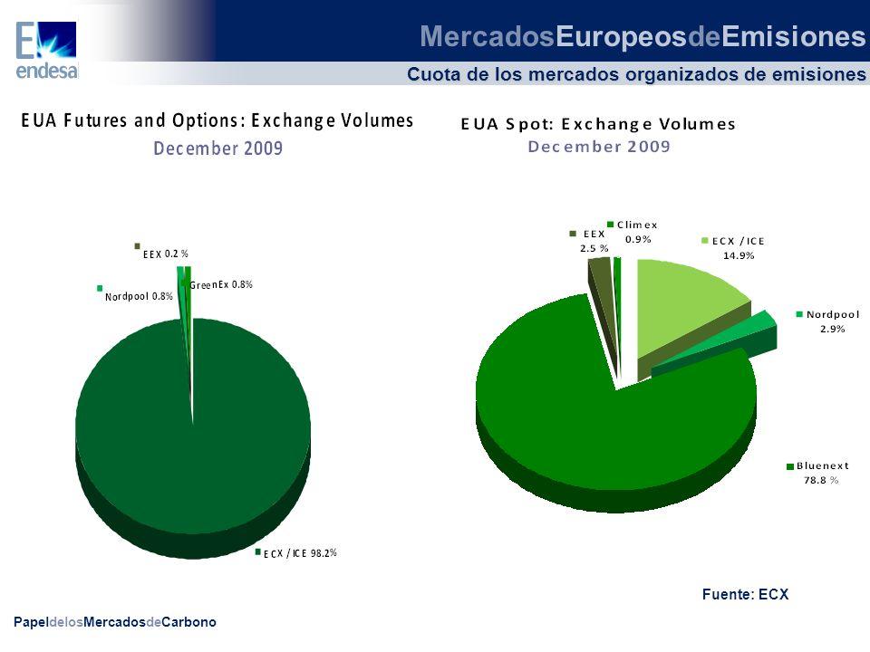 PapeldelosMercadosdeCarbono Cuota de los mercados organizados de EUAs Fuente: ECX MercadosEuropeosdeEmisiones