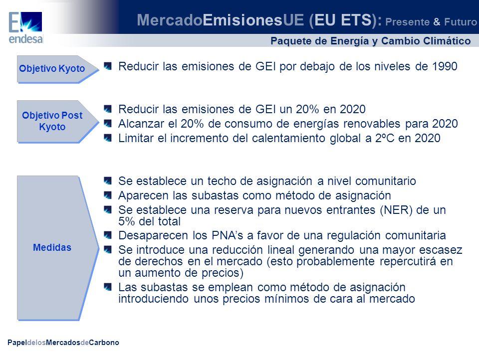 PapeldelosMercadosdeCarbono Paquete de Energía y Cambio Climático MercadoEmisionesUE (EU ETS): Presente & Futuro Objetivo Kyoto Objetivo Post Kyoto Me