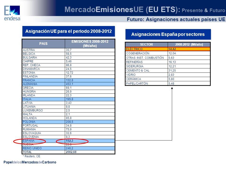 PapeldelosMercadosdeCarbono Futuro: Asignaciones PNA UE Objetivo Para el cumplimiento de los objetivos se introduce una escasez de derechos en la asignación para el 2º periodo (2008-2012) Entre las subastas, las NER y la asignación a instalaciones existentes, el mercado se queda corto de emisiones en aproximadamente 200 millones de derechos (alrededor de un 7% deficitario anualmente) MercadoEmisionesUE (EU ETS): Presente & Futuro