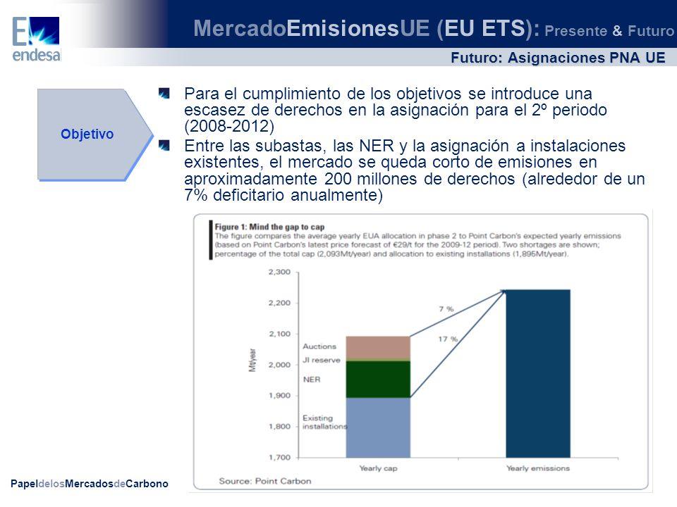 PapeldelosMercadosdeCarbono Futuro: Precios Forward Cotización de mercado Curva forward Situación actual EUA CERSpread 12,94Spot 11,651,29 13,13Dec 10 11,451,68 13,53Dec 11 11,282,25 14,20Dec 12 11,482,72 Cotizaciones en /t a cierre de Mercado 15/03/2010 MercadoEmisionesUE (EU ETS): Presente & Futuro