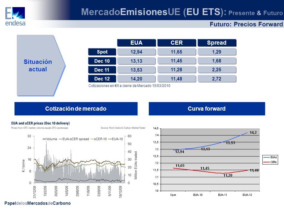 PapeldelosMercadosdeCarbono Futuro: Precios Forward Cotización de mercado Curva forward Situación actual EUA CERSpread 12,94Spot 11,651,29 13,13Dec 10