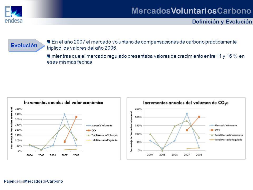 PapeldelosMercadosdeCarbono Definición y Evolución Evolución En el año 2007 el mercado voluntario de compensaciones de carbono prácticamente triplicó