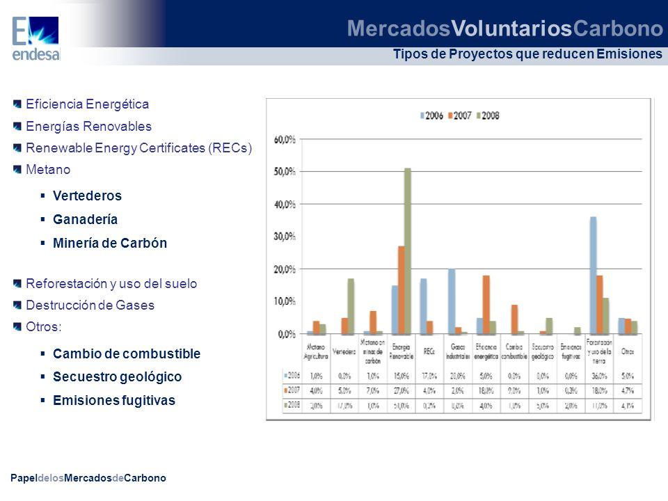 PapeldelosMercadosdeCarbono Tipos de Proyectos que reducen Emisiones Eficiencia Energética Energías Renovables Renewable Energy Certificates (RECs) Me