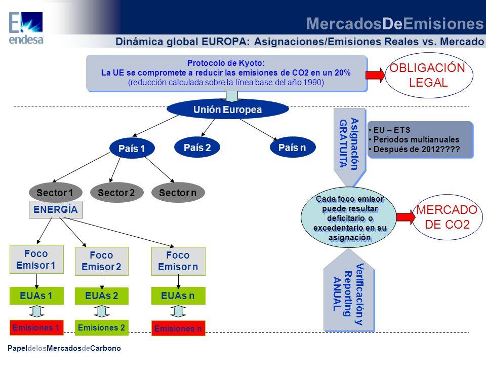 PapeldelosMercadosdeCarbono ENERGÍA MercadosDeEmisiones Dinámica global EUROPA: Asignaciones/Emisiones Reales vs. Mercado Protocolo de Kyoto: La UE se