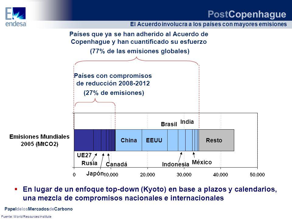 PapeldelosMercadosdeCarbono El Acuerdo involucra a los países con mayores emisiones Países con compromisos de reducción 2008-2012 (27% de emisiones) P