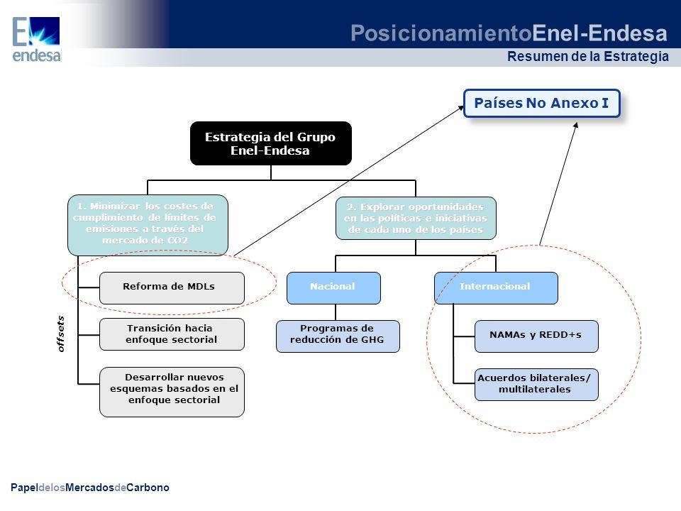 PapeldelosMercadosdeCarbono Resumen de la Estrategia Transición hacia enfoque sectorial 1. Minimizar los costes de cumplimiento de límites de emisione
