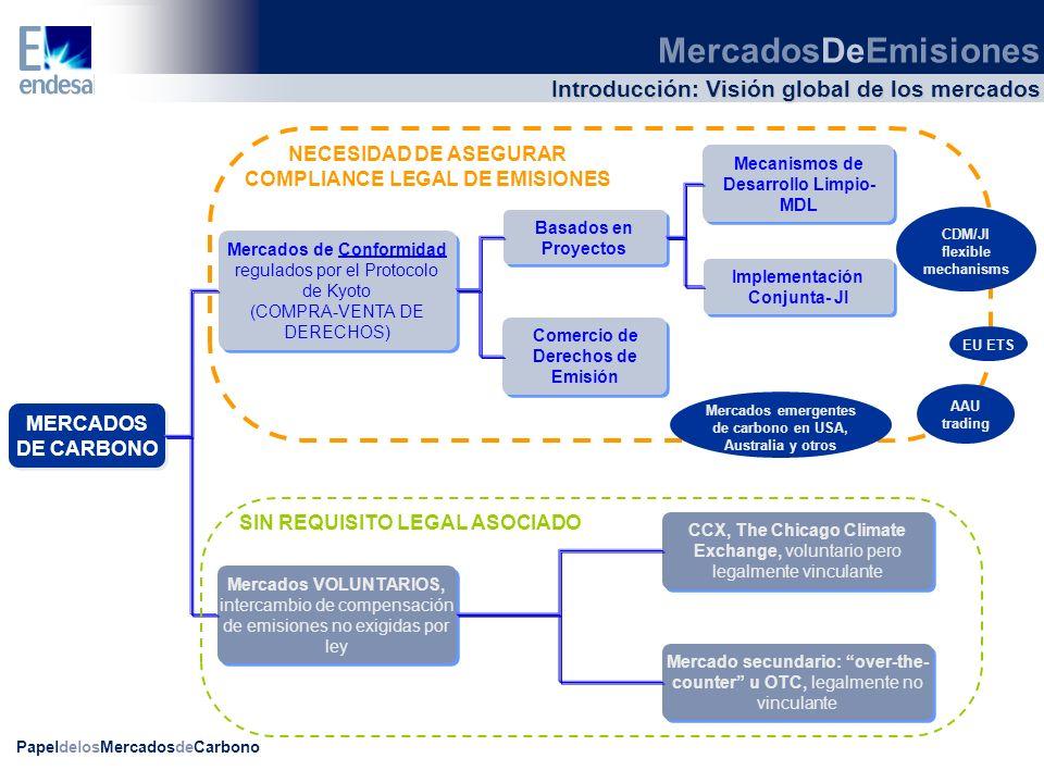 PapeldelosMercadosdeCarbono MERCADOS DE CARBONO Mercados de Conformidad regulados por el Protocolo de Kyoto (COMPRA-VENTA DE DERECHOS) Mercados de Con