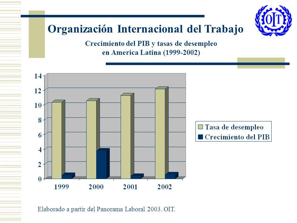 Crecimiento del PIB y tasas de desempleo en America Latina (1999-2002) Elaborado a partir del Panorama Laboral 2003. OIT.