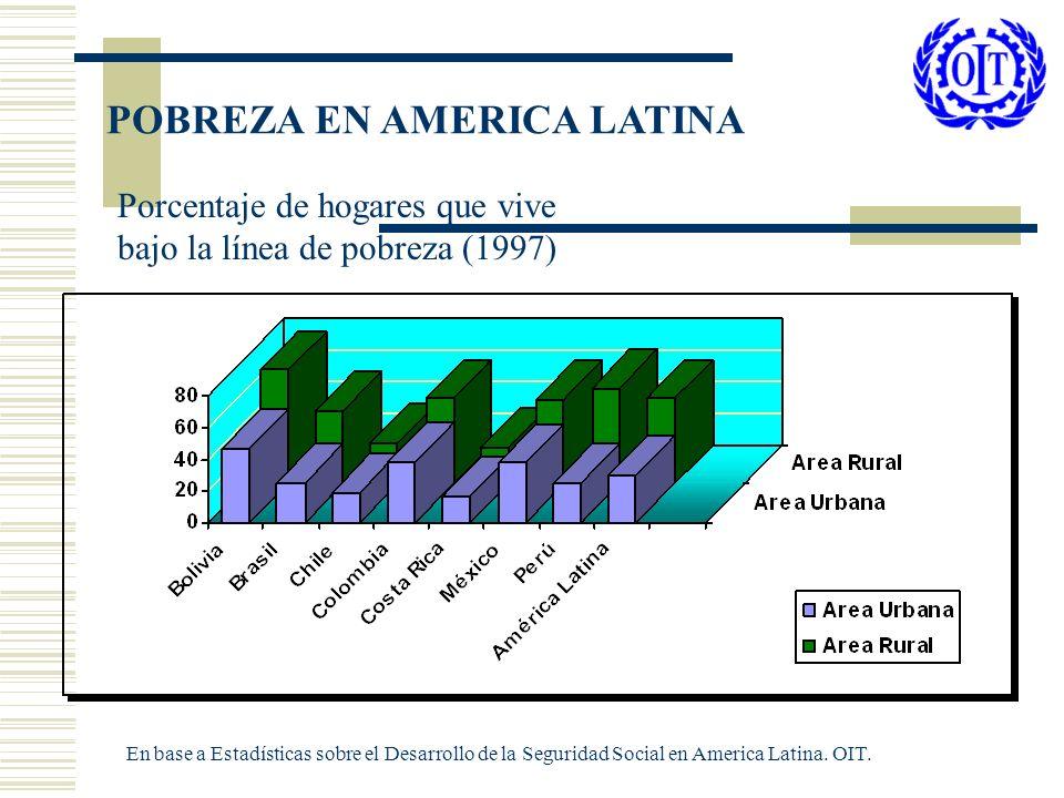 POBREZA EN AMERICA LATINA Porcentaje de hogares que vive bajo la línea de pobreza (1997) En base a Estadísticas sobre el Desarrollo de la Seguridad So