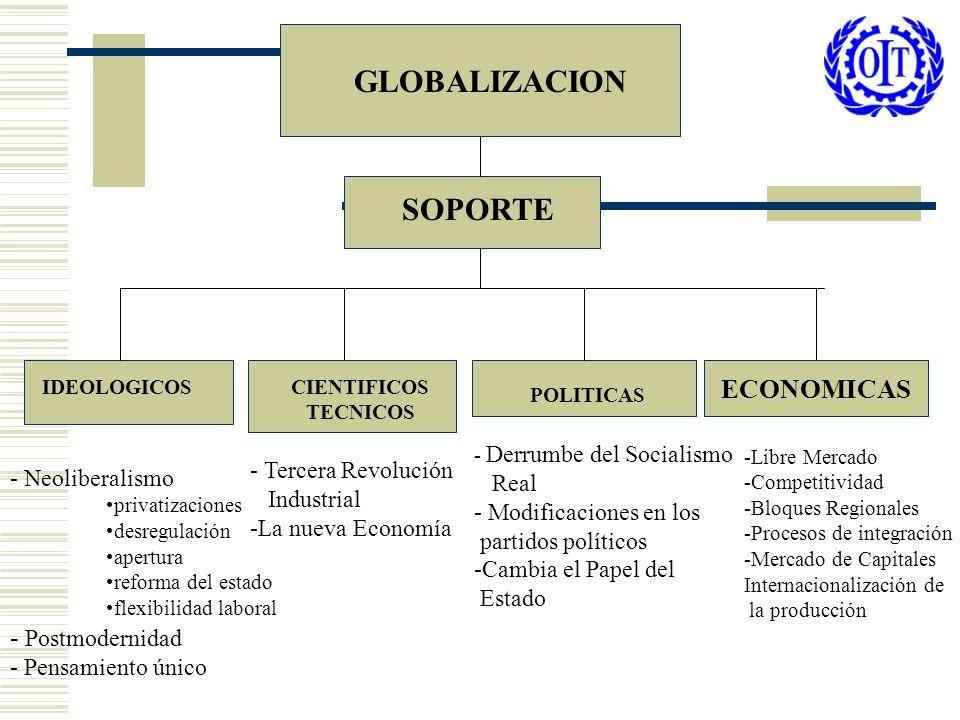 JUSTIFICACIÓN : - Modernización - Ajuste Estructural SOPORTES : -Científico Técnicos -Político-Ideológicos -Económia Empresas Multinacionales (Megafusiones) GLOBALIZACION ECONÓMICA