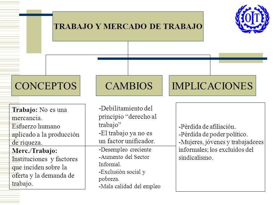 POBREZA EN AMERICA LATINA Porcentaje de hogares que vive bajo la línea de pobreza (1997) En base a Estadísticas sobre el Desarrollo de la Seguridad Social en America Latina.