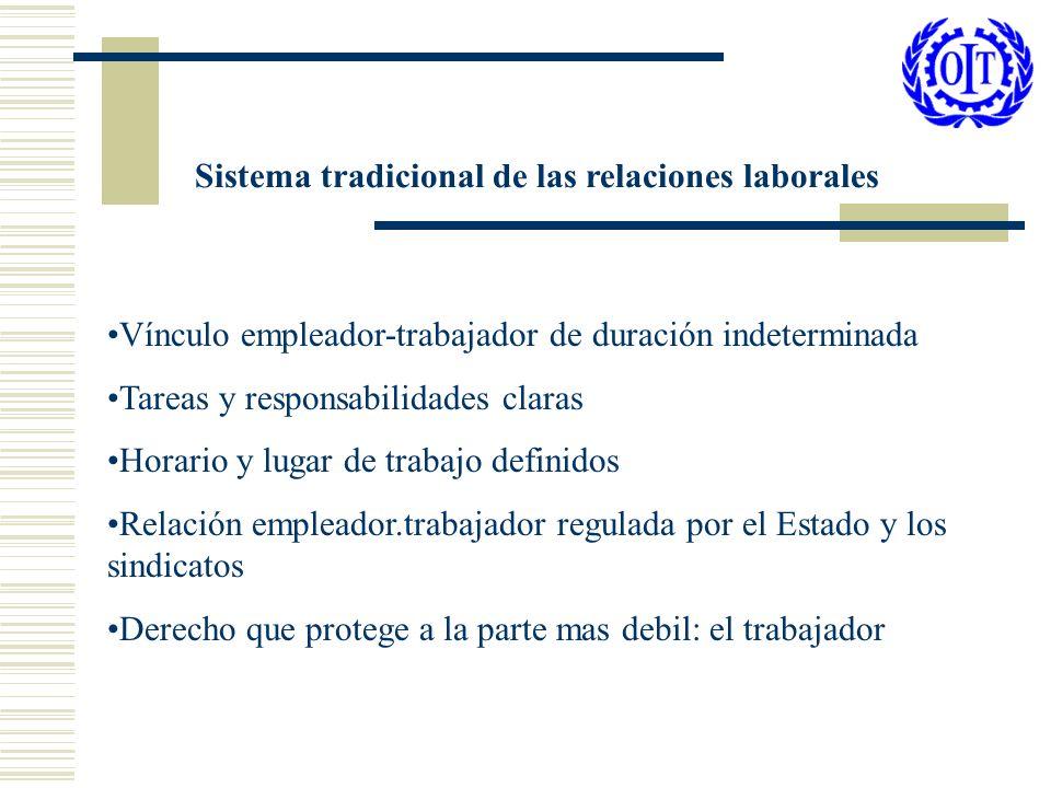 No intervención del Estado en las relaciones individuales Intervención del Estado en las relaciones colectivas La competitividad empresarial y las relaciones laborales