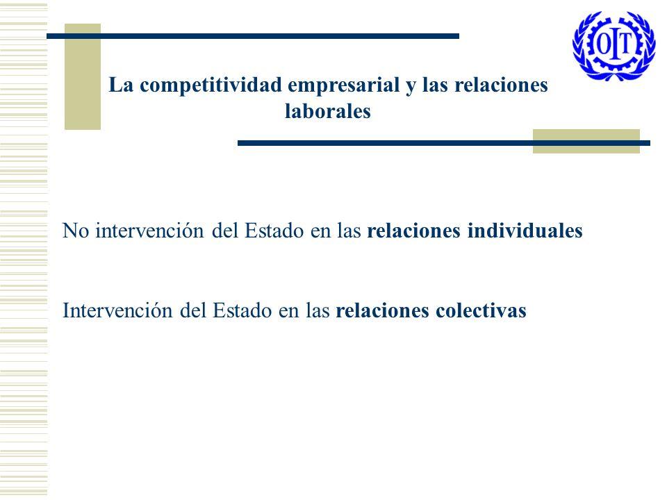 No intervención del Estado en las relaciones individuales Intervención del Estado en las relaciones colectivas La competitividad empresarial y las rel