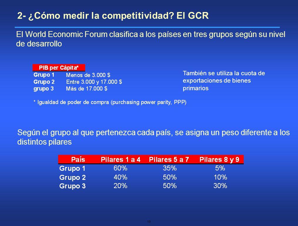 19 El World Economic Forum clasifica a los países en tres grupos según su nivel de desarrollo 2- ¿Cómo medir la competitividad? El GCR También se util