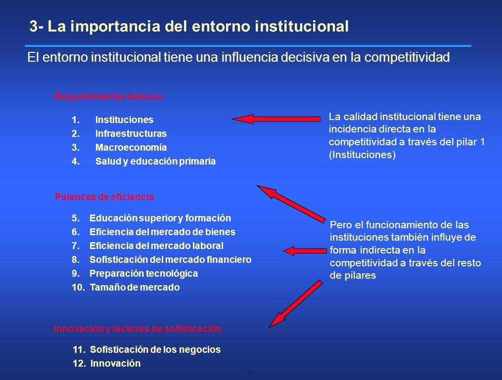 21 Requerimientos básicos Palancas de eficiencia Innovación y factores de sofisticación 1.Instituciones 2.Infraestructuras 3.Macroeconomía 4.Salud y e