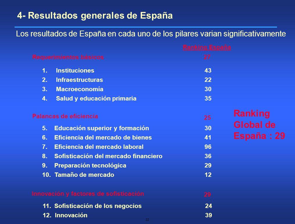 22 Requerimientos básicos Palancas de eficiencia Innovación y factores de sofisticación 1.Instituciones 2.Infraestructuras 3.Macroeconomía 4.Salud y e