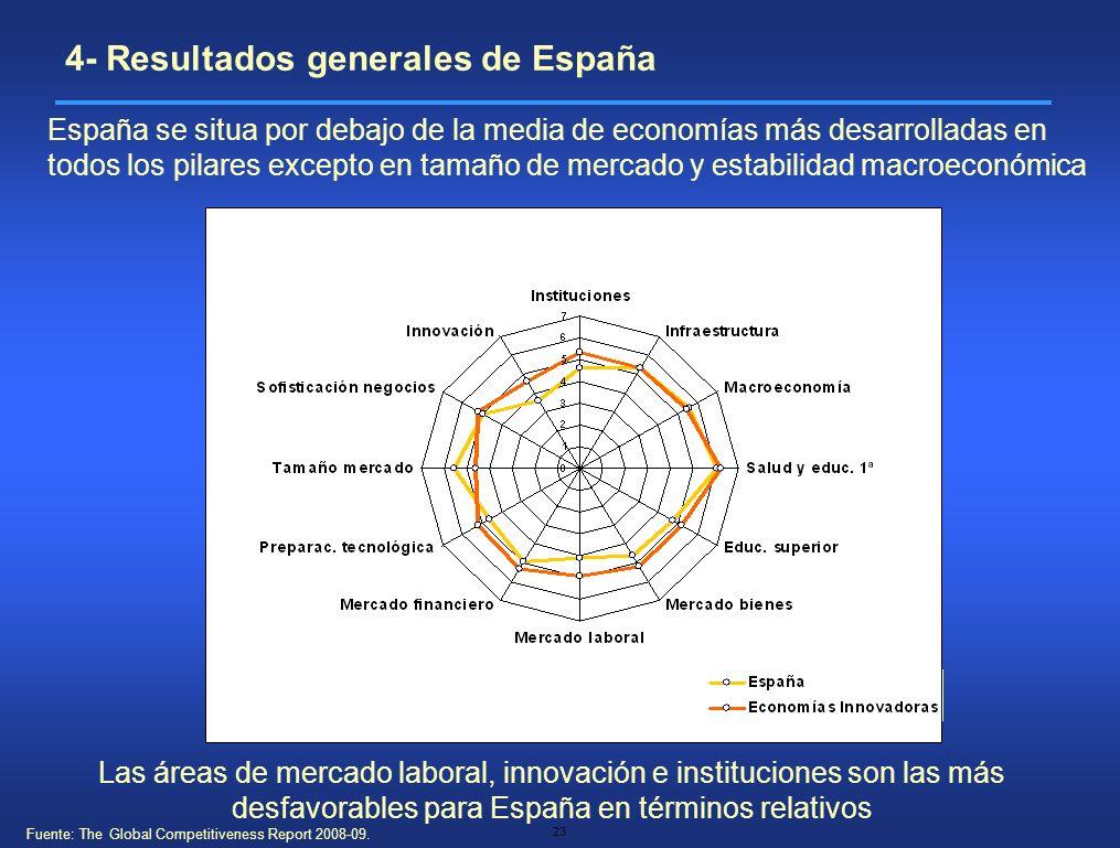 23 España se situa por debajo de la media de economías más desarrolladas en todos los pilares excepto en tamaño de mercado y estabilidad macroeconómic