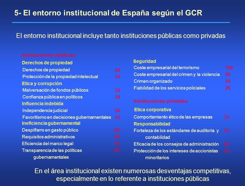 24 El entorno institucional incluye tanto instituciones públicas como privadas Derechos de propiedad Protección de la propiedad intelectual Malversaci