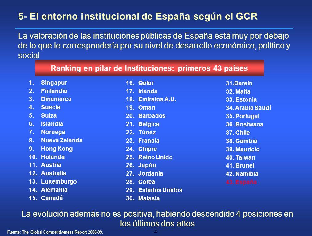 25 Ranking en pilar de Instituciones: primeros 43 países 1.Singapur 2.Finlandia 3.Dinamarca 4.Suecia 5.Suiza 6.Islandia 7.Noruega 8.Nueva Zelanda 9.Ho