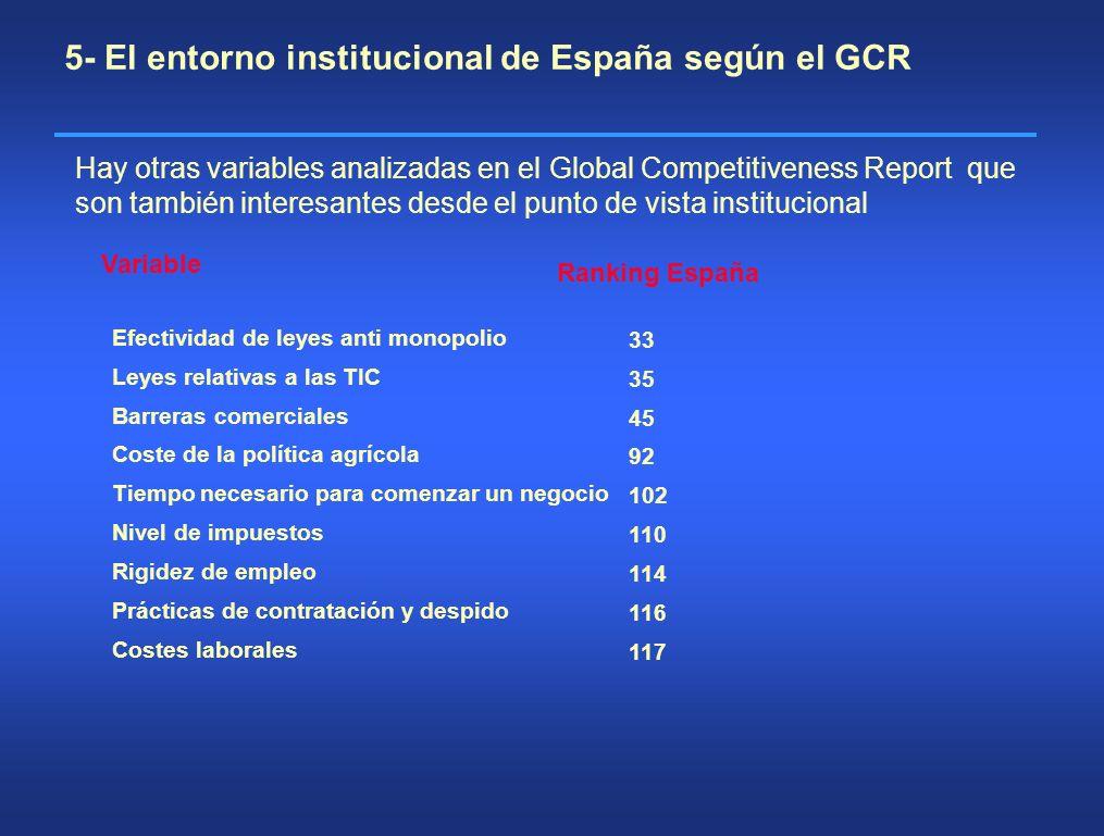 Variable Ranking España Hay otras variables analizadas en el Global Competitiveness Report que son también interesantes desde el punto de vista instit