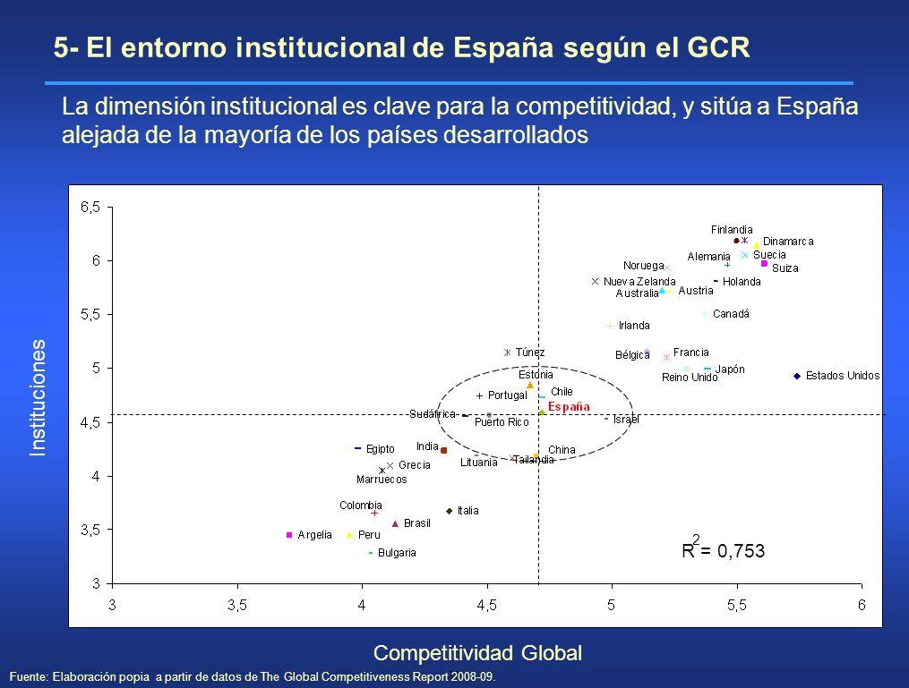 28 Competitividad Global Instituciones R = 0,753 2 La dimensión institucional es clave para la competitividad, y sitúa a España alejada de la mayoría