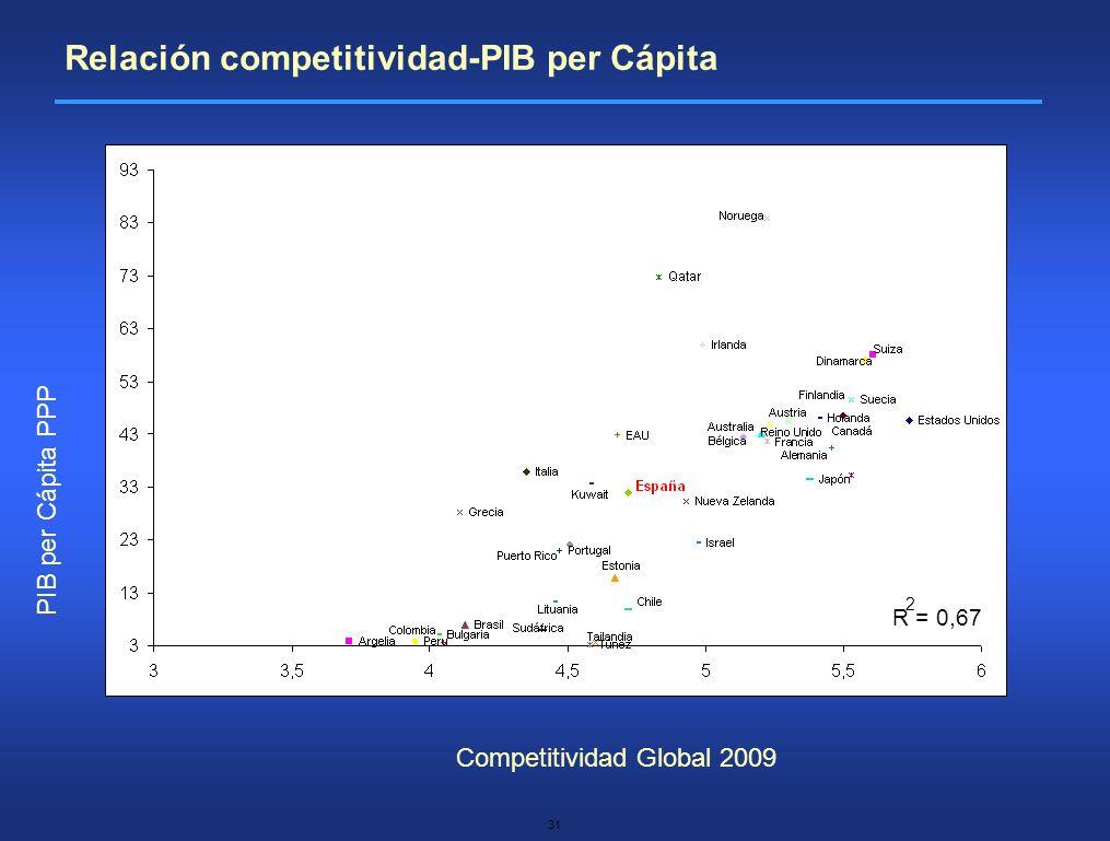 31 Relación competitividad-PIB per Cápita Competitividad Global 2009 PIB per Cápita PPP R = 0,67 2